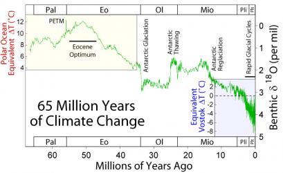 65 Myr_Climate_Change
